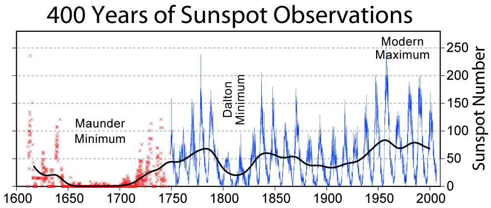 400 Years of Sunspot Numbers